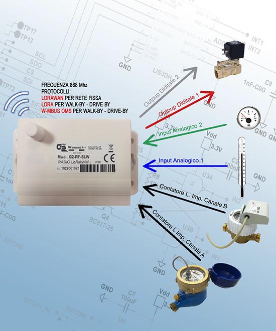 Modulo radio mod. G2-RF-SLW con protocollo LoRaWAN per rete fissa e LoRa per Wlak-by/Drive-by e modulo radio mod. G2-RF-WMB frequenza 868 Mhz con protocollo W-Mbus OMS per Walk-by/Drive-by.